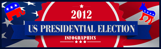 US Presidential Elections 2012 and Social Media  - 14 Infographics